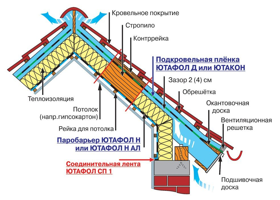 продолжать конденсат на чердаке вальмовой крыши вентилятор